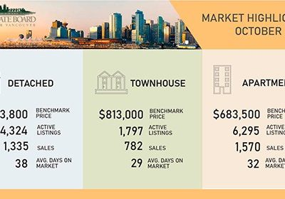 October 2020 – Market Activity in Greater Vancouver