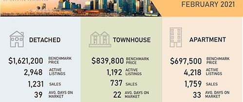 Home Buyer Competition Intensifies Across Metro Vancouver's Housing Market