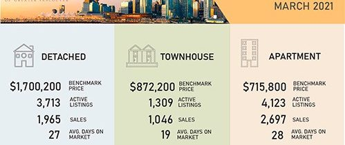 March home sales and new listings set records in Metro Vancouver
