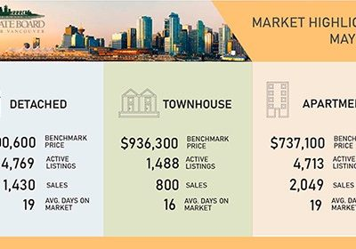 Home sale and listing activity in Metro Vancouver moves off of its record-breaking pace