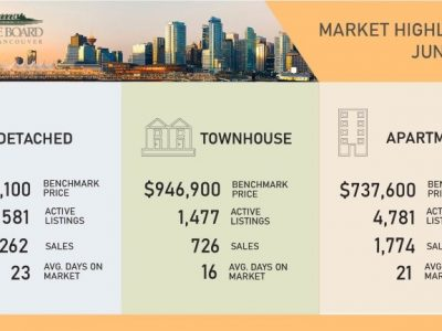 Metro Vancouver's Housing Market Sets a Steady, Calmer Pace to Begin The Summer Season